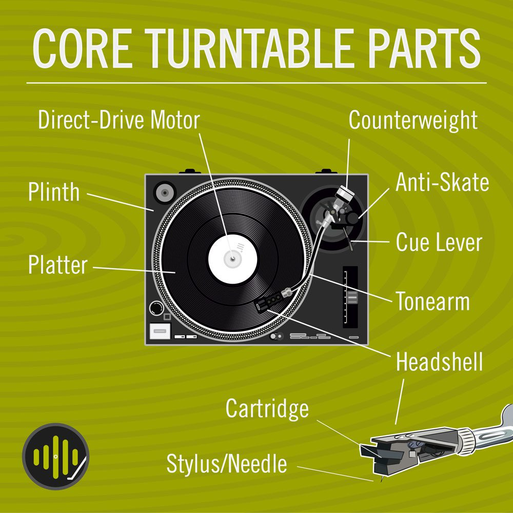 Parts of a record player diagram